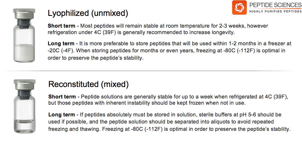 Peptide Storage Guide