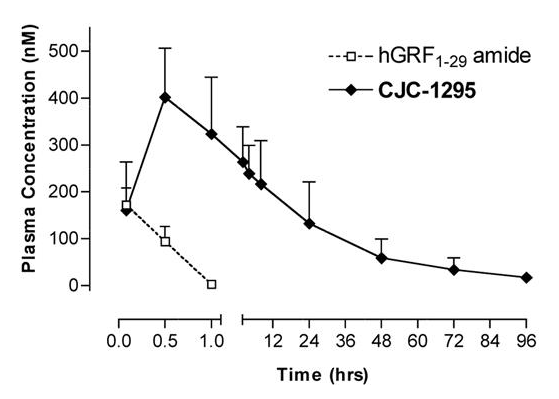 Half-life of CJC-1295-DAC compared to standard growth hormone releasing factor (GRF)