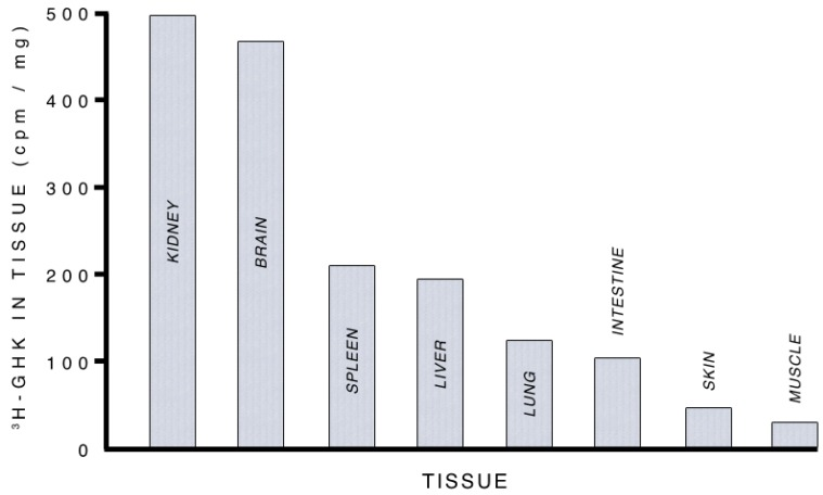 GHK-Cu Levels in various tissues
