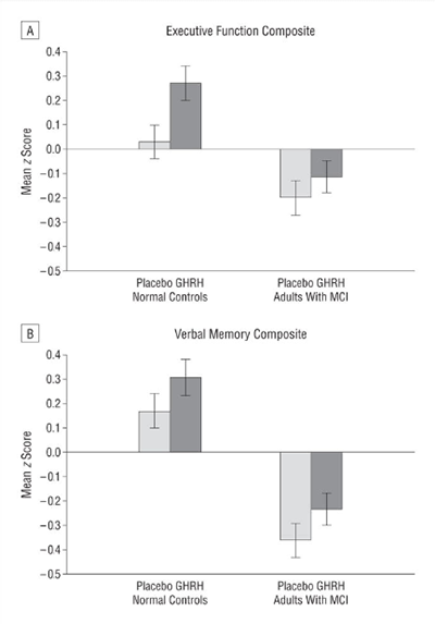 Tesamorelin improves both executive function and verbal memory in patients suffering from mild cognitive impairment.