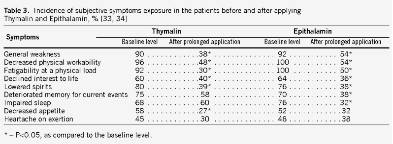 Subjective changes in symptoms of patients before and after thymalin and epithalamin (Epithalon) administration